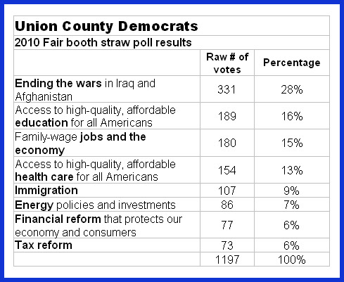 2010 Fair Booth Poll Results